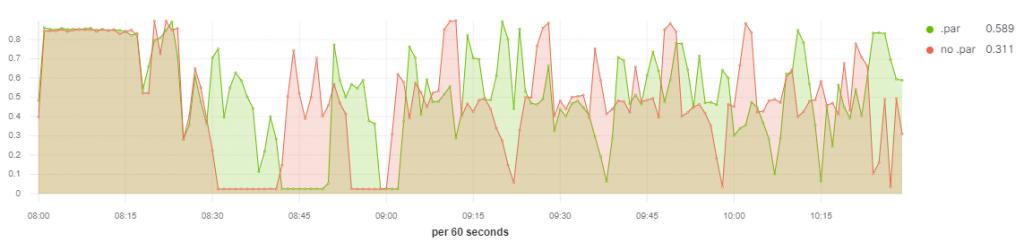Apache Spark wykres CPU